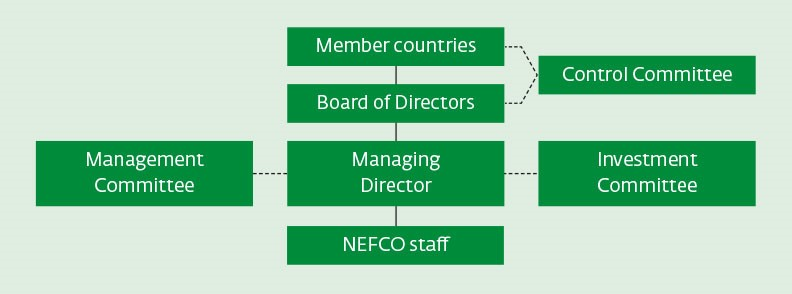 Chart on NEFCO's governing bodies