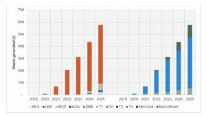 BGFA E-waste report