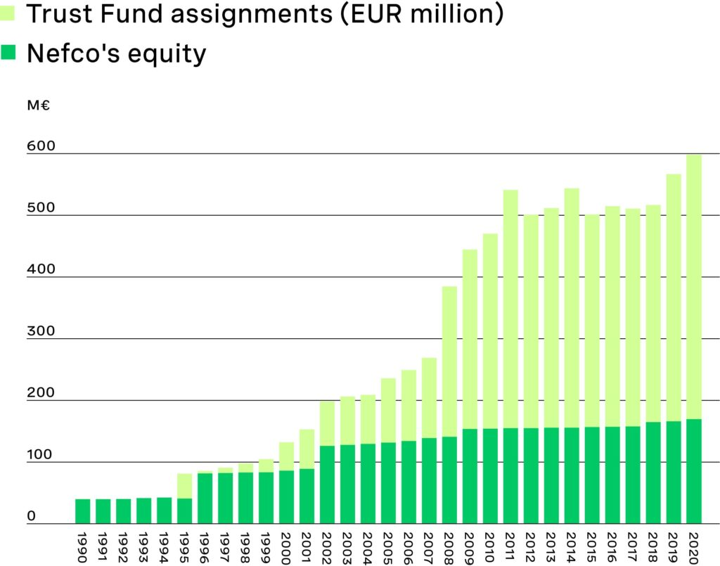 Total funds managed at end 2020